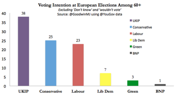 Polling evidence
