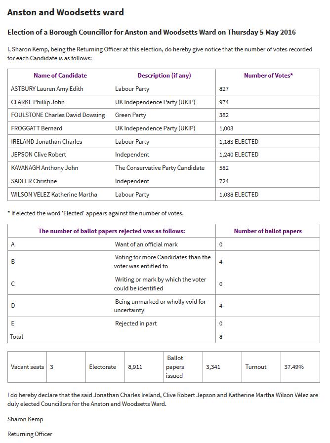 Anston_and_Woodsetts_ward_Election_results_5_May_2016_Rotherham_Metropolitan_Borough_Council_-_2016-05-06_15.14.03