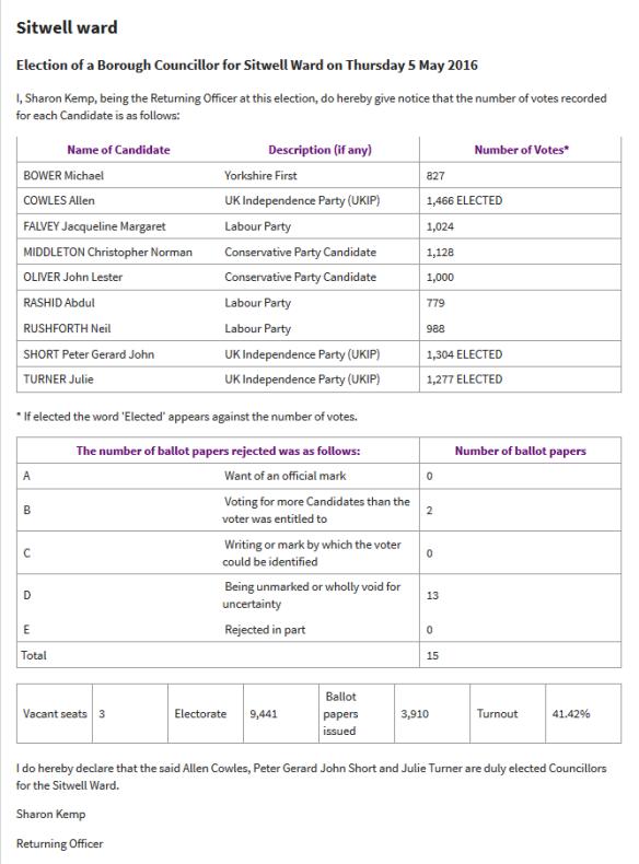 Sitwell_ward_Election_results_5_May_2016_Rotherham_Metropolitan_Borough_Council_-_2016-05-06_15.31.22